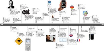 Creación y evolución del Iphone de Apple