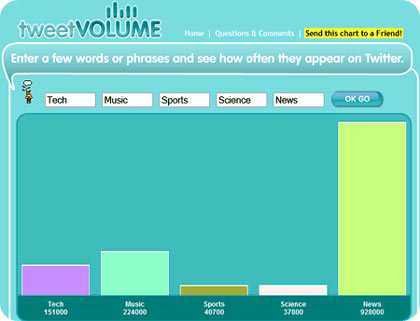 tweet volume words, palabras populares en Twitter
