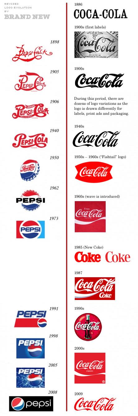 Cambios de los logos de Pepsi y Coca-Cola a través del tiempo