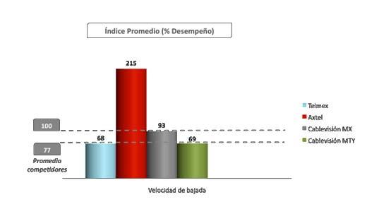 Tabla muestra percepción de servicio de Internet en México