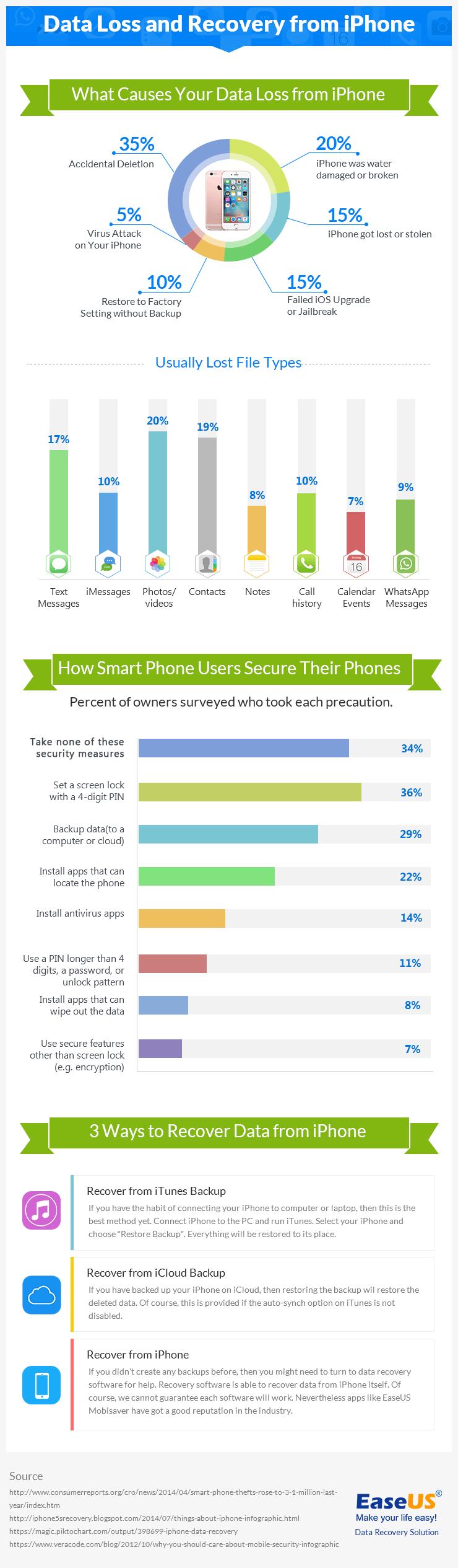 Recuperar datos del iPhone